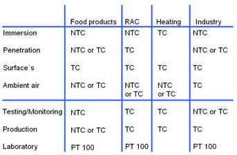 Selecting the right Temperature Sensor: NTC or TC
