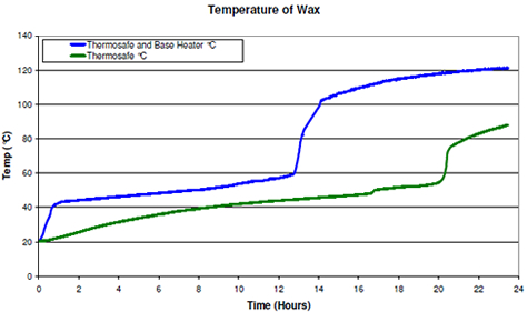 Temperature of Wax (base of drum in centre)