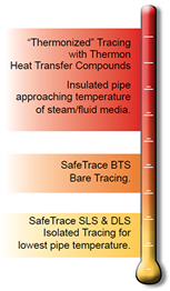 Pipe temperature ranges with a common steam pressure/ temperature