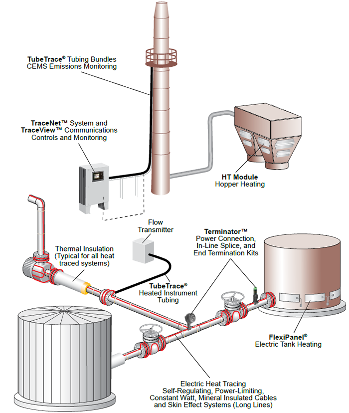 Thermon Electric Heat Tracing Systems